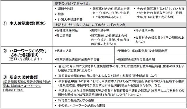 職業訓練受講給付金の事前審査に必要な書類