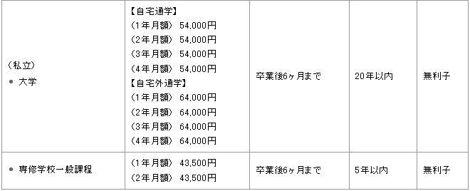 修学資金04